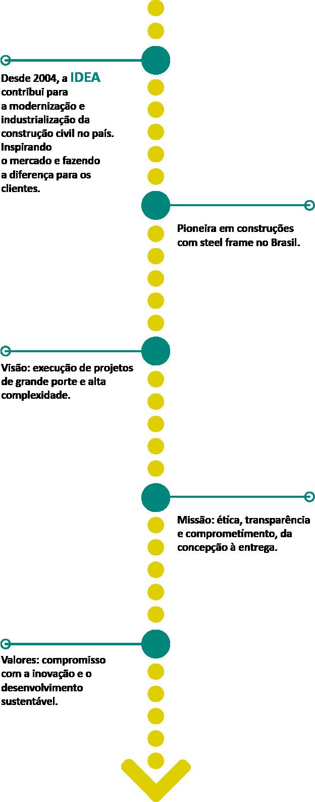 Linha do Tempo Mobile